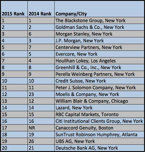 bank ranking top 20 banks to work at in 2015