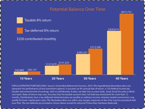 traditional ira tax deferred roth ira vs traditional ira vs 401k vs roth 401k