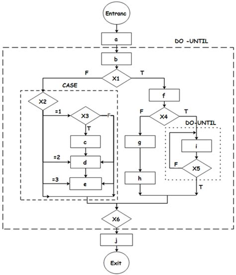 complicated flowchart program flowchart pad diagram and ns diagram