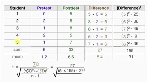 t test calculator how to calculate t statistics test between the means of