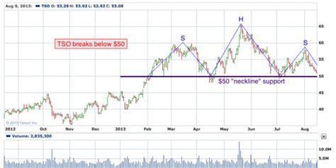 x pattern stock reviews todays big stock tesoro corporation nyse tso