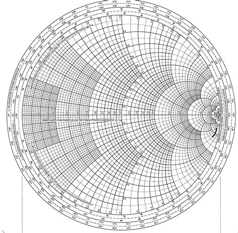 the chart the smith chart pattern
