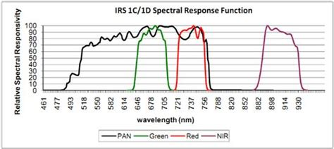 pattern in writing a reaction paper multi sensor multi resolution image fusion for monitoring