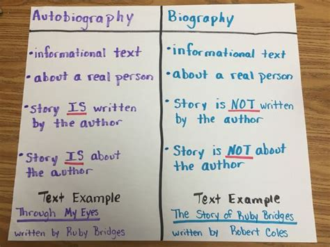 biography and autobiography activities autobiography vs biography here s a quick reference