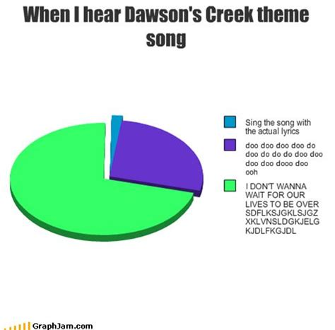 Theme Song Dawson S Creek   dawson s creek theme song things that make me laugh