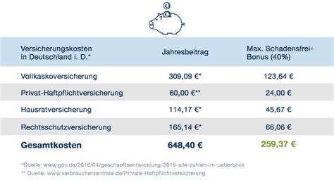 Kfz Versicherung Widerrufen Kosten by Der Schadensfrei Bonus Keine Sch 228 Den Geld Zur 252 Ck