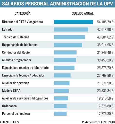 acomo esta el sueldo de la contrucion los mileuristas de la universidad comunidad valenciana
