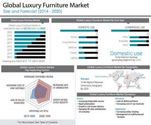 luxury recliners global luxury furniture market and industry analysis by