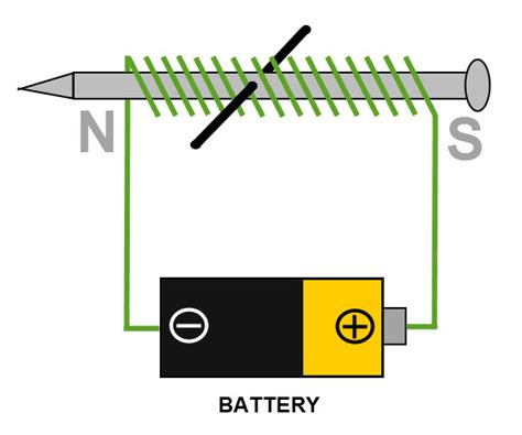 diagram of an electromagnet electromagnets worksheet from edplace