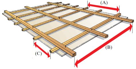 Decke Ausrichten by Gipsplatten Verlegen F 252 R Decken Wandbekleidungen
