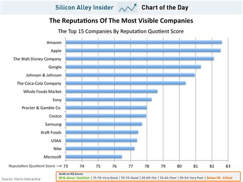 chart of the day the chart of the day top companies by reputation business