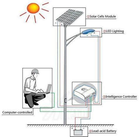 Solar Light Project Solar Light Applicaton Anern