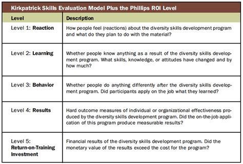 Diversity Training Evaluation How Does Your Initiative Measure Up Diversity Officer Magazine Cultural Diversity Plan Template