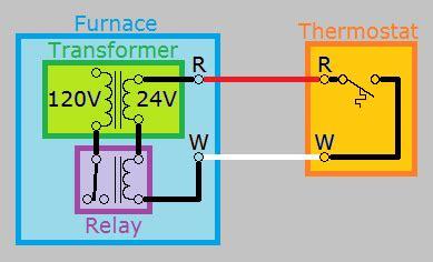 hvac    add   wire   thermostat home