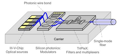 silicon photonic integrated circuit mode multiplexer wavelength division multiplexing based photonic integrated circuits on silicon on insulator