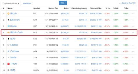 bitcoin xrp analyse cryptos bitcoin ether xrp et bitcoincash
