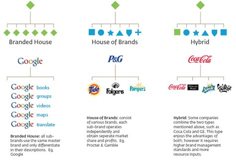 Branding Your Home by Logo Families Ecosystems Graphic Design Stack Exchange