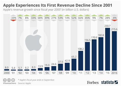 apple yearly revenue apple has experienced its first annual decline in revenue