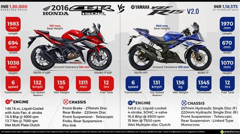 honda cbr latest version yamaha r15 vs honda cbr 150 upcomingcarshq com