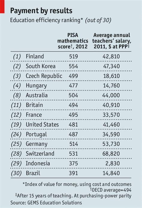 Of Pisa Mba Reviews by New School Values Efficiency In Education