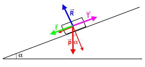 Plan Incliné Avec Frottement by Travail D Une Forum De Sciences Physiques 228456