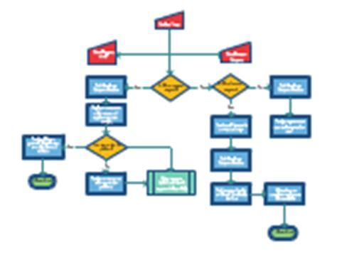 flowchart web app flowchart exles flowchart templates creately