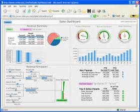 dashboard template top 10 excel dashboard spreadsheet template microsoft