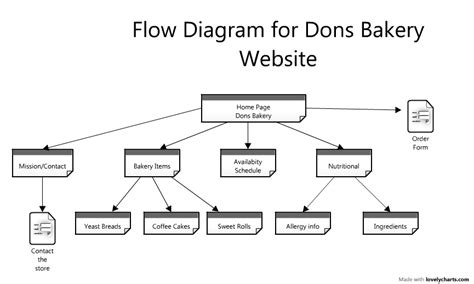 website flow design don s bakery