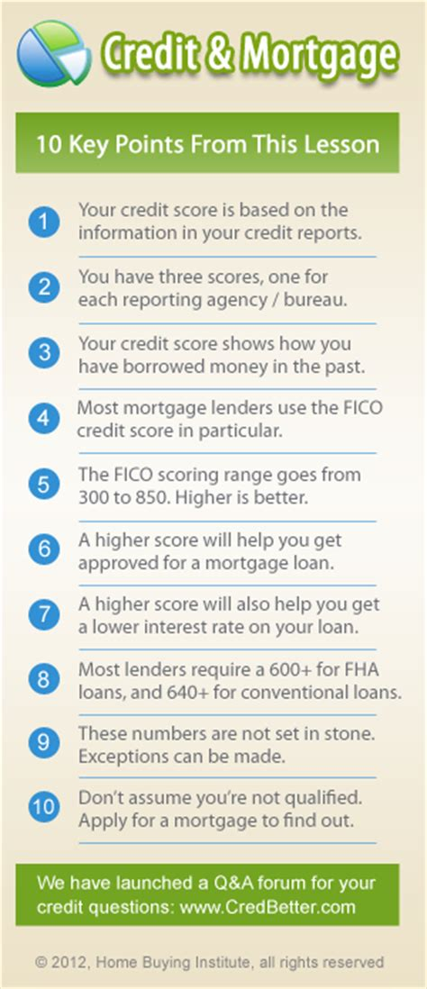 house loan credit score needed credit score needed to buy a house and get a mortgage in 2014