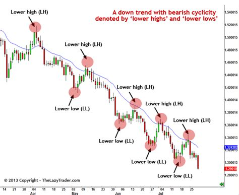 how to profit from trending how to profit from trend trading the lazy trader