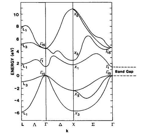 band diagram of semiconductor energy bands in crystals fundamentals of electron theory