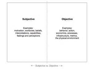 Subjective Essay by 3 The Integral Framework Integral Leadership Manifesto