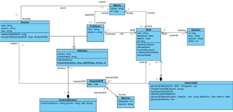 poweramc diagramme de classe memoire demain tous d 233 veloppeurs godard