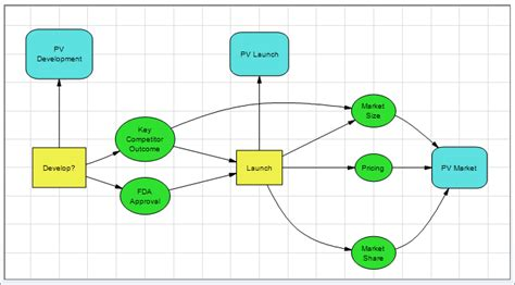 influence diagram software influence diagram software w excel links dpl