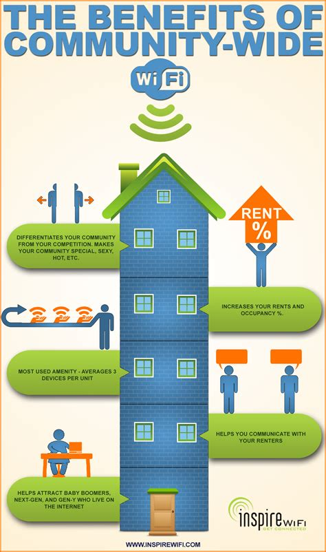 Building Planner Online the benefits of community wide wifi infographic