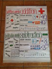 Addition and subtraction anchor chart for first grade number