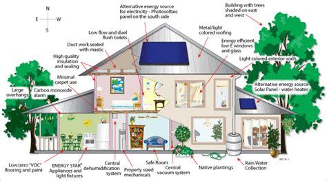 desain adalah pdf architecture of civilization bangunan hijau yang ramah