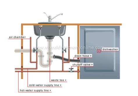 HOUSE :: PLUMBING :: EXAMPLES OF BRANCHING :: DISHWASHER image   Visual Dictionary Online