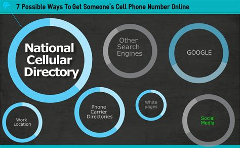 Best Way To Find Peoples Phone Numbers 7 Possible Ways To Get Someone S Cell Phone Number