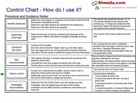 the power of control charts ii effectiveness of training p j