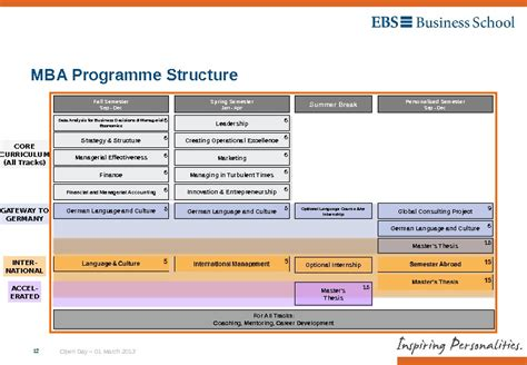 Frankfurt Business School Mba Ranking by Ebs Time Mba Open Day 01