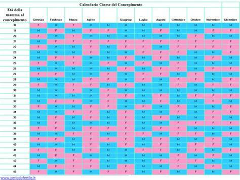 Calendario Cinese Nascite 2018 Come Usare Il Calendario Lunare Cinese Per Sapere Se