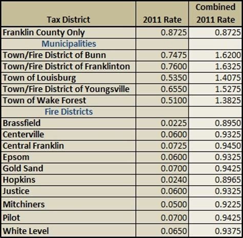 County Nc Property Records 2011 Franklin County Property Taxes Franklin County Nc