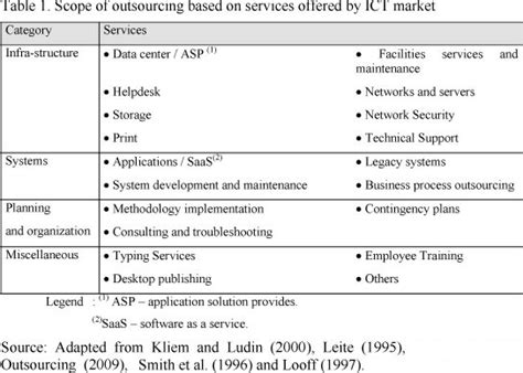 outsourcing risk assessment template outsourcing risk assessment template printable