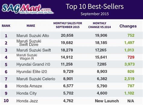 top 10 highest best selling top 10 best selling cars in india september 2015 sagmart