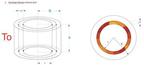 Buku Teknik Understanding Engineering Mathematics matematika teknik kimia pemodelan distribusi suhu cakram