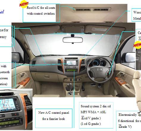 Panel Kevlar Fortuner 2010 toyota fortuner 2009 2010 2011 thailand car exporter jim