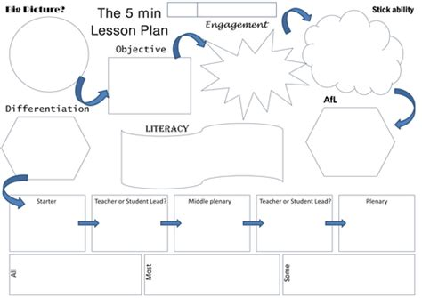 5 minute lesson plan template the 5 minute lesson plan by teachertoolkit by rmcgill