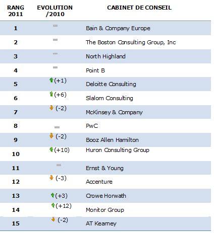 Classement Cabinet De Conseil by Classements 2012 Des Meilleurs Cabinets De Conseil Selon