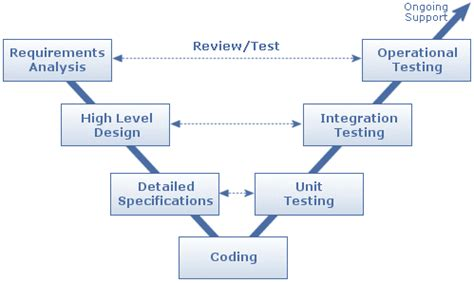 sdlc workflow v model software development sureshdevang